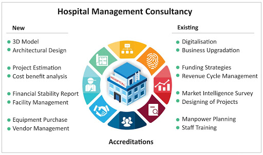 GROWING NEED FOR EFFICIENTLY PLANNED HEALTHCARE BUILDING